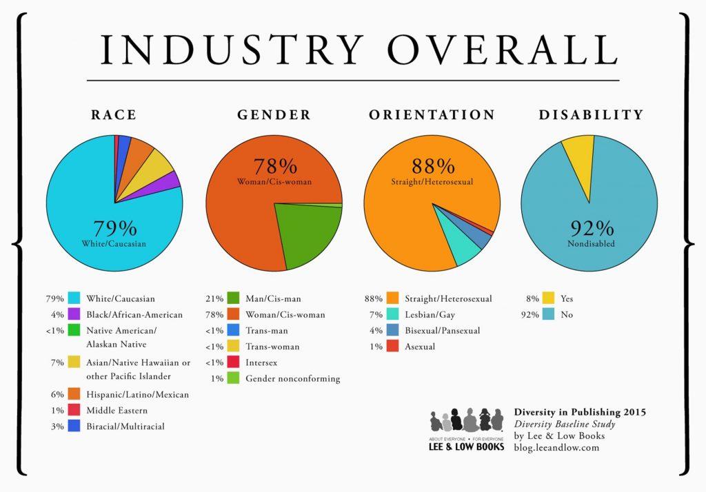 Diversity statistics