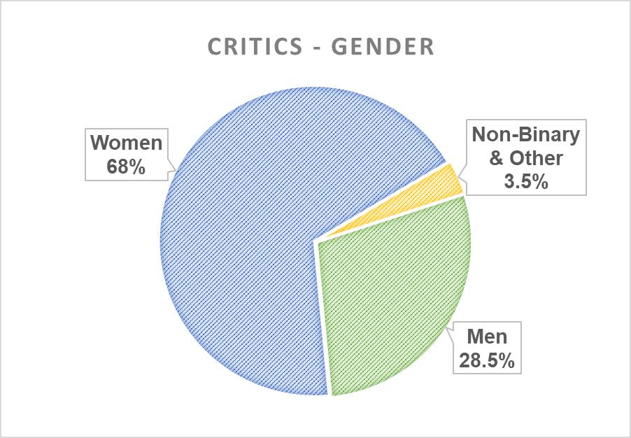 Pie chart: gender
