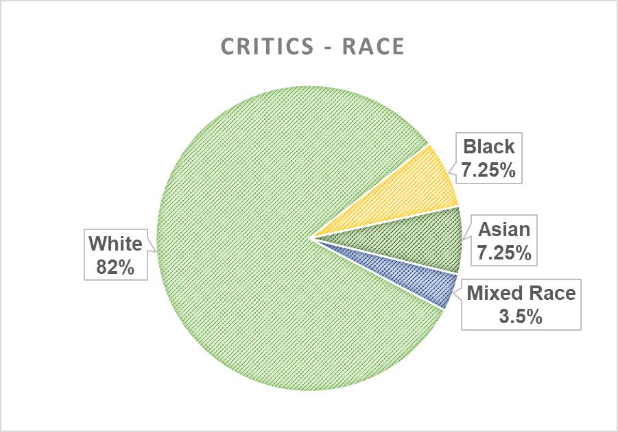 Pie chart: race