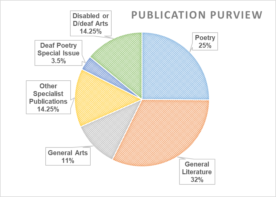 Pie chart: publication purview