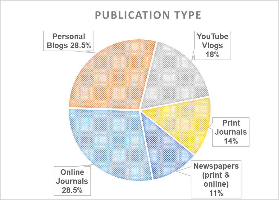 Pie chart: publication type