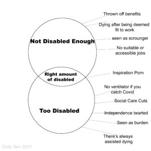 Disability Venn Diagram with two overlapping circles. The top circle says 'Not Disabled Enough' and has a corresponding list with things like: thrown off benefits, seen as scrounger, etc. The bottom circle says 'Too Disabled' and its list says: No ventilator if you get Covid, seen as burden, etc. The overlapping middle says: the right amount of disabled and is linked to Inspiration Porn