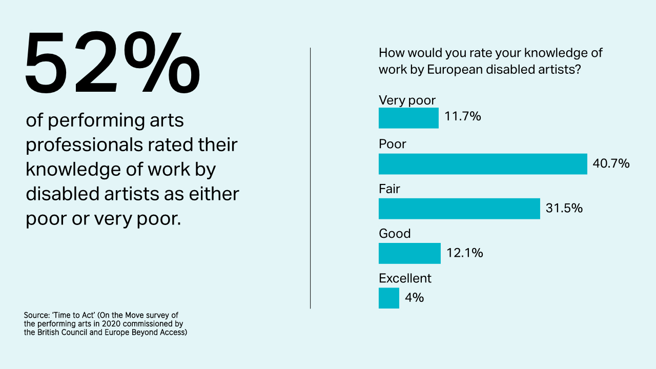 An infographic: 52% of performing arts professionals rates their knowledge of work by disabled artists as either poor or very poor.