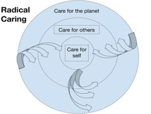 A diagram demonstrating a model for self care which uses arrows to point from care for the planet to care for others to care for self